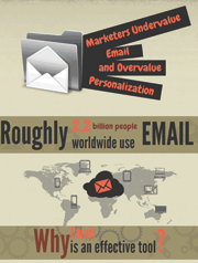 marketers-undervalueeEmail-and-overvalue-personalization-pinpointe